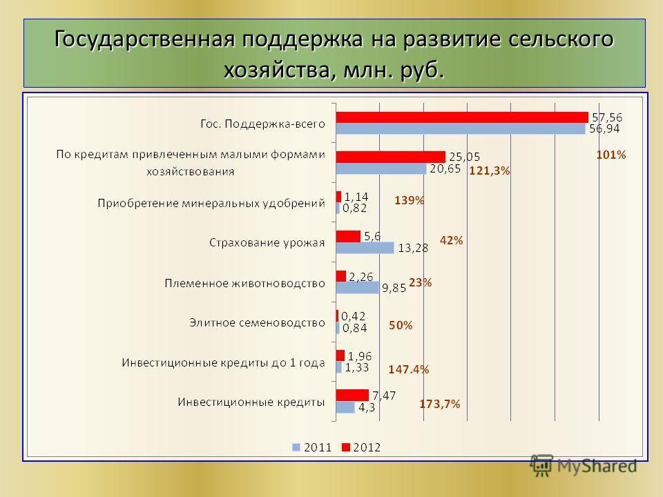Государственная поддержка на развитие сельского хозяйства, млн. руб.