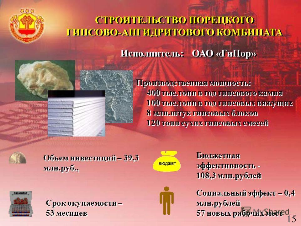 СТРОИТЕЛЬСТВО ПОРЕЦКОГО ГИПСОВО-АНГИДРИТОВОГО КОМБИНАТА СТРОИТЕЛЬСТВО ПОРЕЦКОГО ГИПСОВО-АНГИДРИТОВОГО КОМБИНАТА Исполнитель: ОАО «ГиПор» Бюджетная эффективность - 108,3 млн.рублей Социальный эффект – 0,4 млн.рублей 57 новых рабочих мест Социальный эф