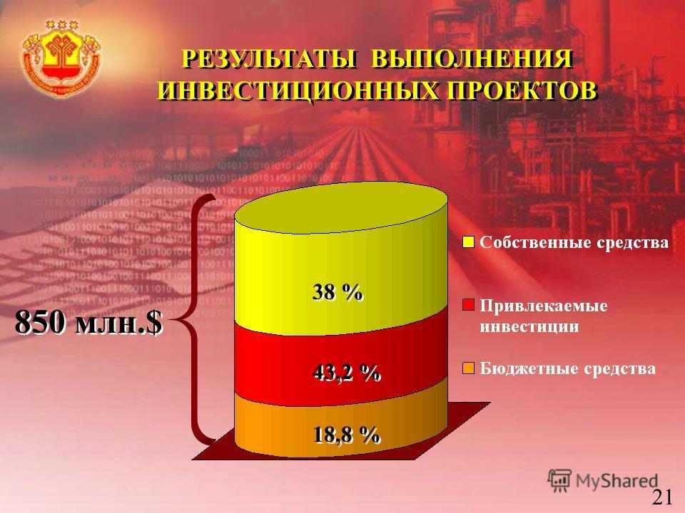2121 РЕЗУЛЬТАТЫ ВЫПОЛНЕНИЯ ИНВЕСТИЦИОННЫХ ПРОЕКТОВ РЕЗУЛЬТАТЫ ВЫПОЛНЕНИЯ ИНВЕСТИЦИОННЫХ ПРОЕКТОВ 38 % 43,2 % 18,8 % 850 млн.$