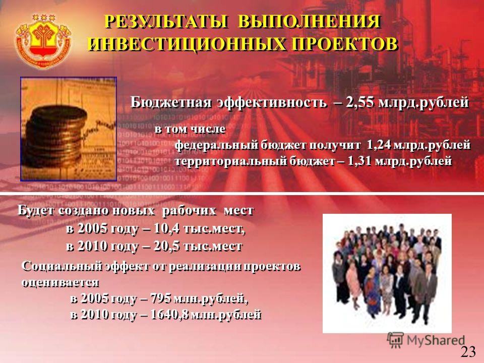 Бюджетная эффективность – 2,55 млрд.рублей Будет создано новых рабочих мест в 2005 году – 10,4 тыс.мест, в 2010 году – 20,5 тыс.мест Будет создано новых рабочих мест в 2005 году – 10,4 тыс.мест, в 2010 году – 20,5 тыс.мест Социальный эффект от реализ