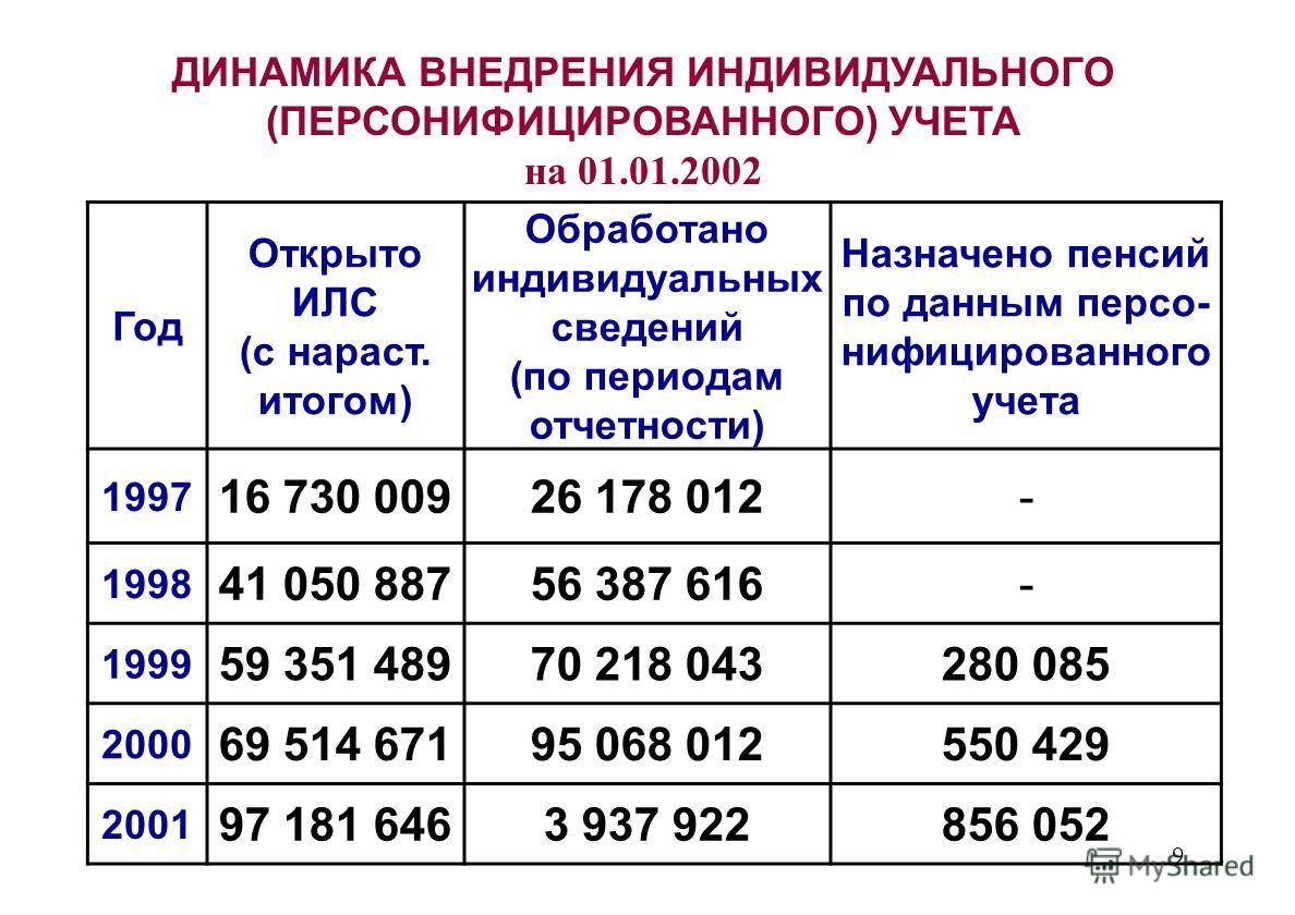 9 ДИНАМИКА ВНЕДРЕНИЯ ИНДИВИДУАЛЬНОГО (ПЕРСОНИФИЦИРОВАННОГО) УЧЕТА на 01.01.2002 Год Открыто ИЛС (с нараст. итогом) Обработано индивидуальных сведений (по периодам отчетности) Назначено пенсий по данным персо- нифицированного учета 1997 16 730 00926 1