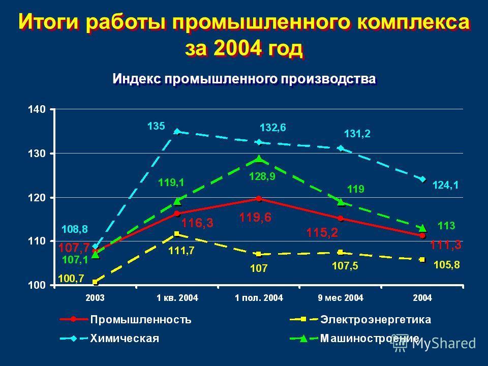 Итоги работы промышленного комплекса за 2004 год Индекс промышленного производства