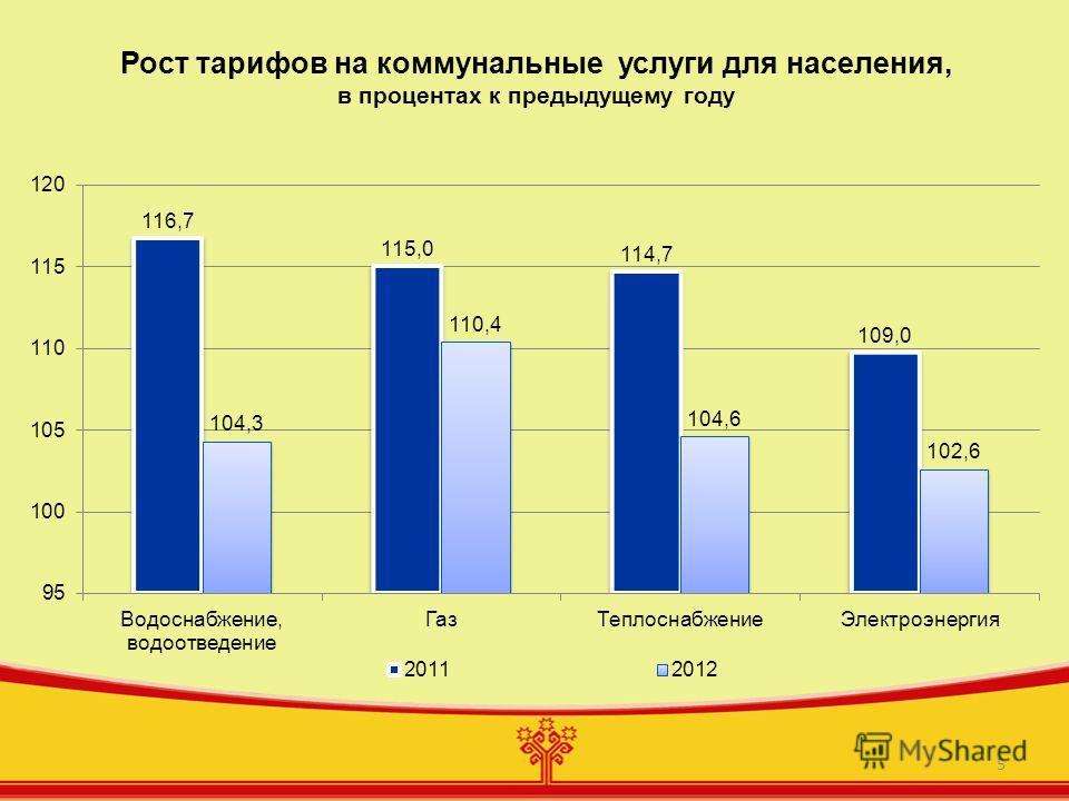 5 Рост тарифов на коммунальные услуги для населения, в процентах к предыдущему году