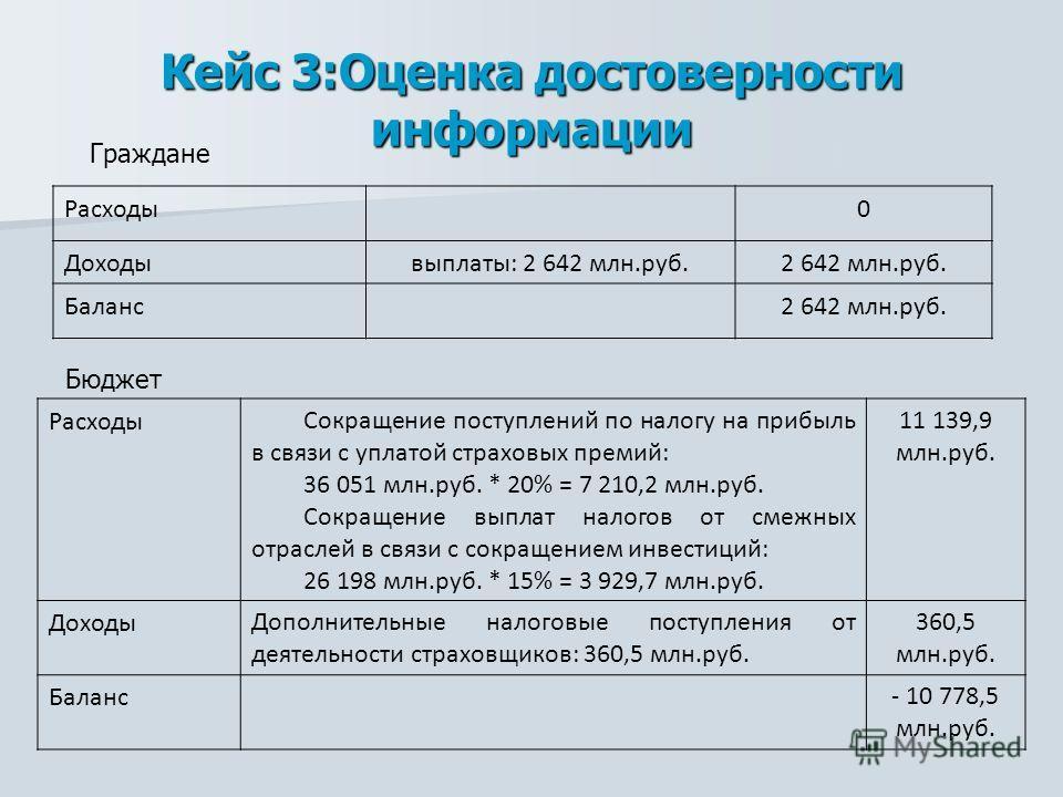 Кейс 3:Оценка достоверности информации Расходы0 Доходывыплаты: 2 642 млн.руб.2 642 млн.руб. Баланс2 642 млн.руб. Граждане Бюджет РасходыСокращение поступлений по налогу на прибыль в связи с уплатой страховых премий: 36 051 млн.руб. * 20% = 7 210,2 мл