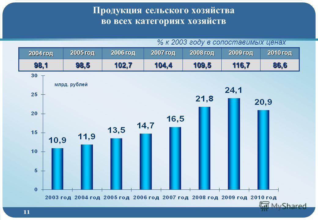 11 Продукция сельского хозяйства во всех категориях хозяйств 2004 год 2005 год 2006 год 2007 год 2008 год 2009 год 2010 год 98,1 98,5 102,7 104,4 109,5 116,7 86,6 млрд. рублей % к 2003 году в сопоставимых ценах