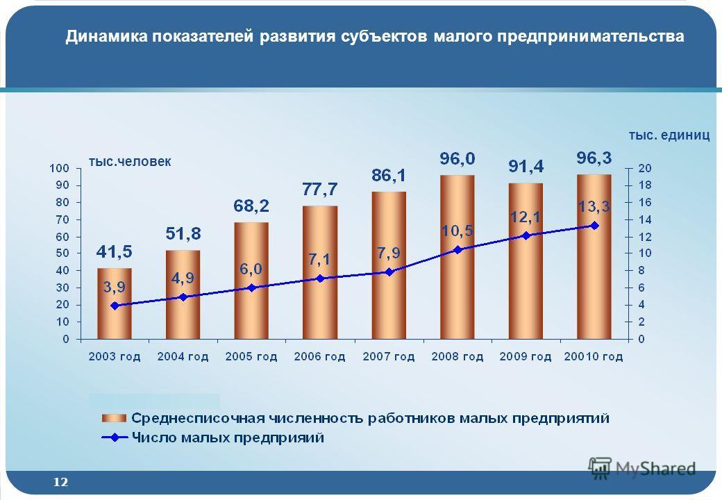 12 Динамика показателей развития субъектов малого предпринимательства тыс.человек тыс. единиц