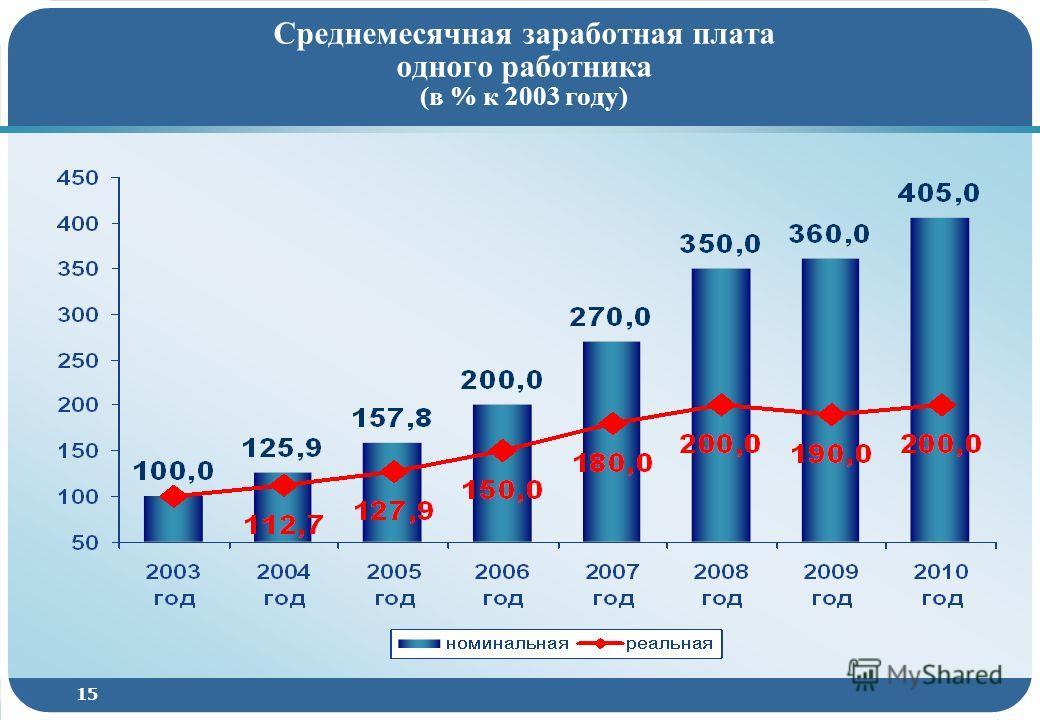 15 Среднемесячная заработная плата одного работника (в % к 2003 году)