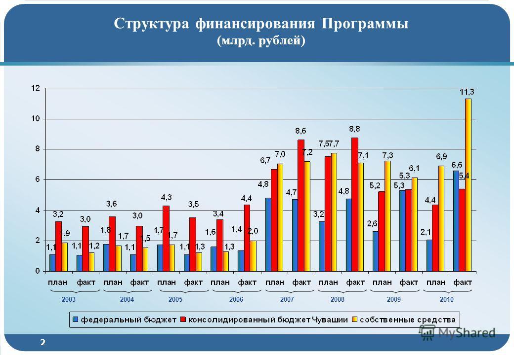 2 Структура финансирования Программы (млрд. рублей) 20102003200420052006200720082009