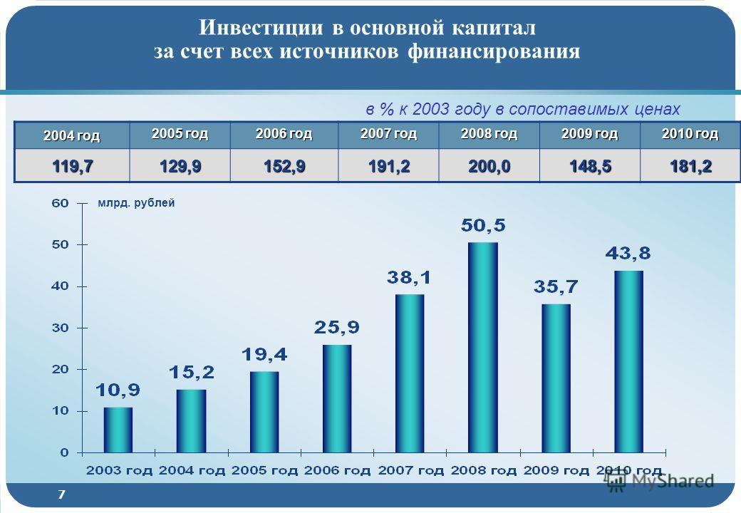 7 Инвестиции в основной капитал за счет всех источников финансирования млрд. рублей 2004 год 2005 год 2006 год 2007 год 2008 год 2009 год 2010 год 119,7 129,9 152,9 191,2 200,0 148,5 181,2 в % к 2003 году в сопоставимых ценах