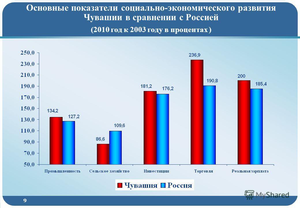 9 Основные показатели социально-экономического развития Чувашии в сравнении с Россией (2010 год к 2003 году в процентах )