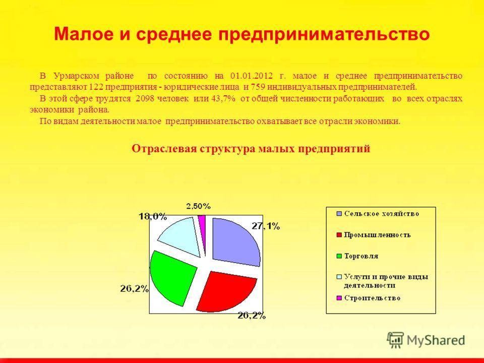 Малое и среднее предпринимательство В Урмарском районе по состоянию на 01.01.2012 г. малое и среднее предпринимательство представляют 122 предприятия - юридические лица и 759 индивидуальных предпринимателей. В этой сфере трудятся 2098 человек или 43,
