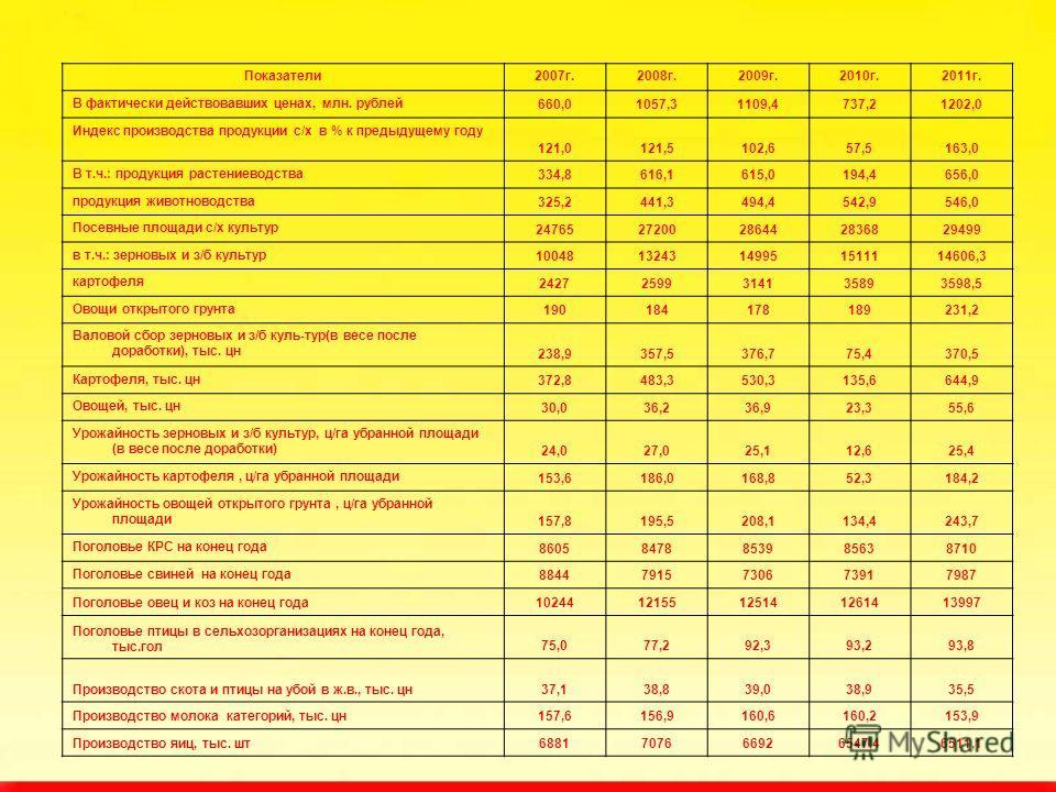 Показатели2007г.2008г.2009г.2010г.2011г. В фактически действовавших ценах, млн. рублей 660,01057,31109,4737,21202,0 Индекс производства продукции с/х в % к предыдущему году 121,0121,5102,657,5163,0 В т.ч.: продукция растениеводства 334,8616,1615,0194