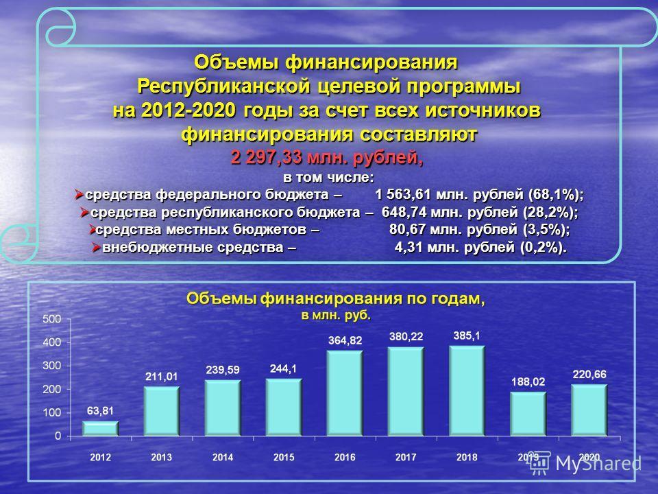 Объемы финансирования Республиканской целевой программы на 2012-2020 годы за счет всех источников финансирования составляют 2 297,33 млн. рублей, в том числе: средства федерального бюджета – 1 563,61 млн. рублей (68,1%); средства федерального бюджета