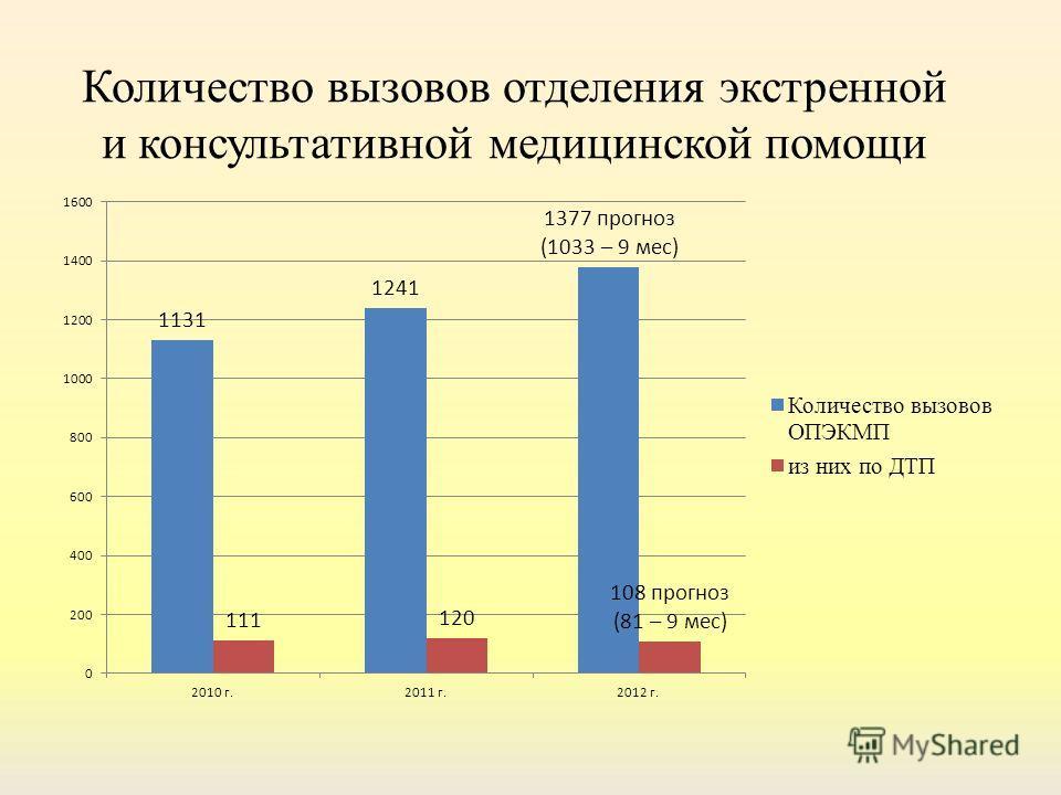 Количество вызовов отделения экстренной и консультативной медицинской помощи