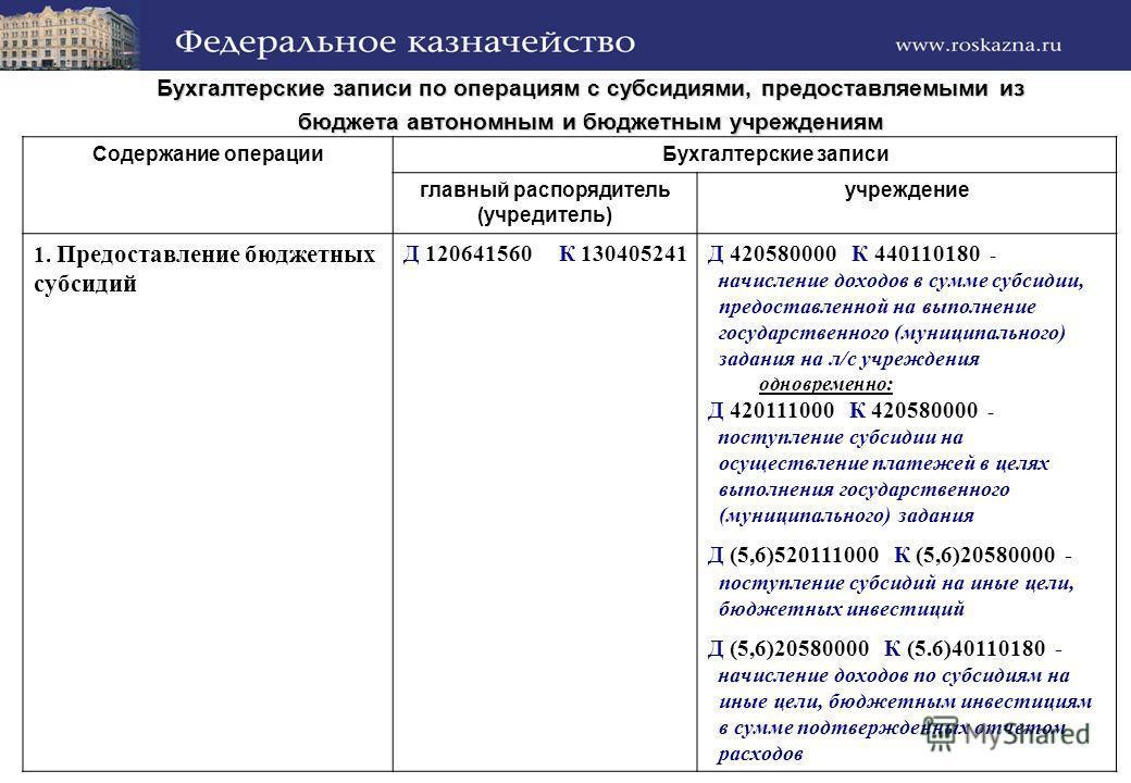 Бухгалтерские записи по операциям с субсидиями, предоставляемыми из бюджета автономным и бюджетным учреждениям Содержание операции Бухгалтерские записи главный распорядитель (учредитель) учреждение 1. Предоставление бюджетных субсидий Д 120641560 К 1