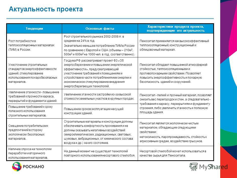 3 Актуальность проекта ТенденцииОсновные факты Характеристики продукта проекта, подтверждающие его актуальность Рост потребности в теплоизоляционных материалах (ТИМ) в России. Рост строительного рынка в 2002-2008 гг. в среднем на 24% в год. Значитель
