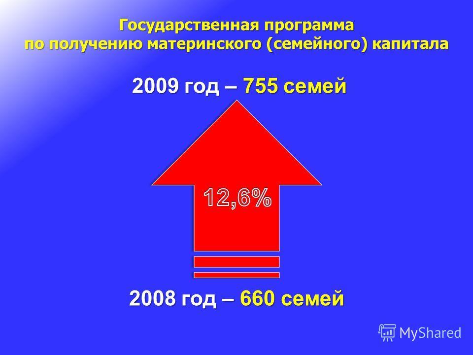 Государственная программа по получению материнского (семейного) капитала 2009 год – 755 семей 2009 год – 755 семей 2008 год – 660 семей
