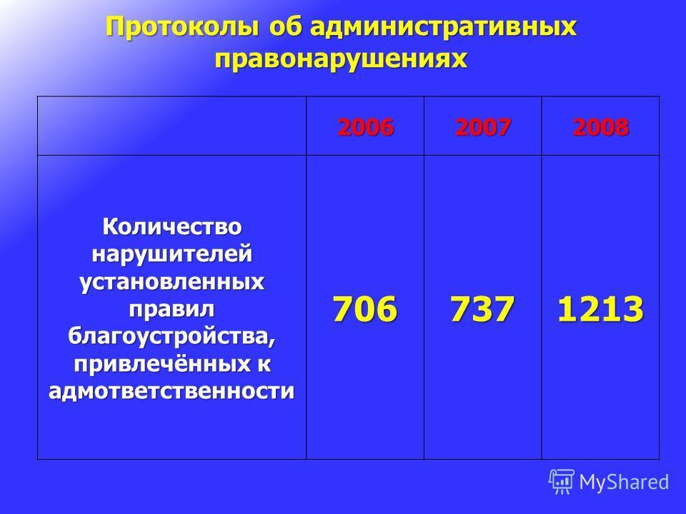Протоколы об административных правонарушениях 200620072008 Количество нарушителей установленных правил благоустройства, привлечённых к адмответственности 7067371213