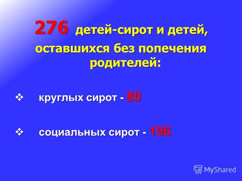 276 детей-сирот и детей, оставшихся без попечения родителей: круглых сирот - 80 социальных сирот - 196 социальных сирот - 196