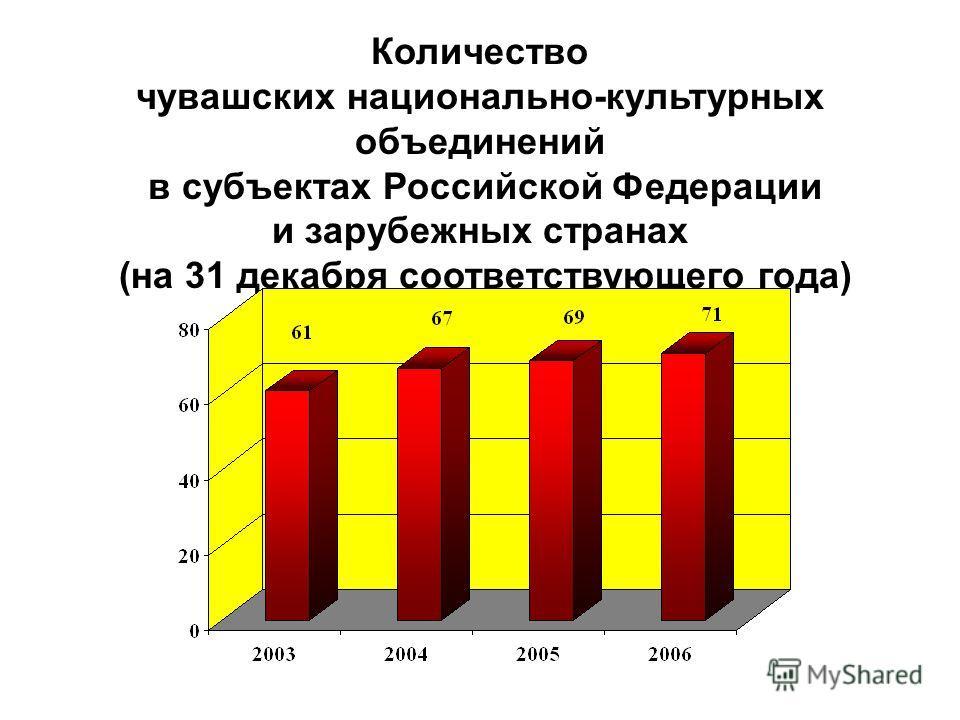 Количество чувашских национально-культурных объединений в субъектах Российской Федерации и зарубежных странах (на 31 декабря соответствующего года)