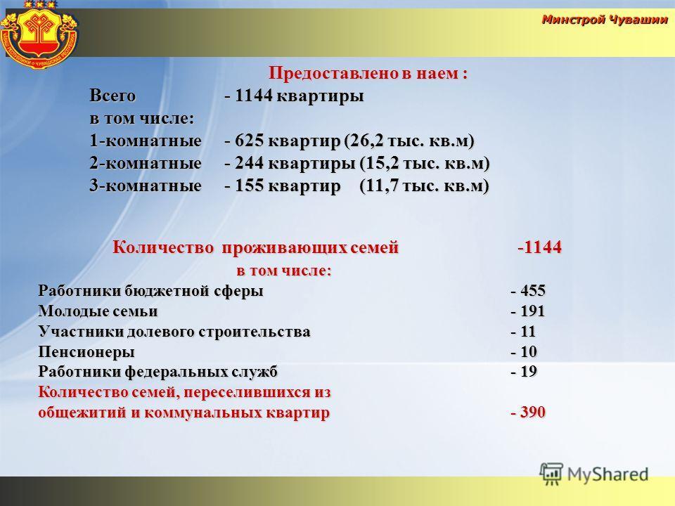 Минстрой Чувашии Предоставлено в наем : Всего- 1144 квартиры в том числе: 1-комнатные- 625 квартир (26,2 тыс. кв.м) 2-комнатные- 244 квартиры(15,2 тыс. кв.м) 3-комнатные- 155 квартир(11,7 тыс. кв.м) Количество проживающих семей-1144 в том числе: Рабо
