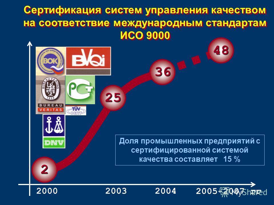Сертификация систем управления качеством на соответствие международным стандартам ИСО 9000 Доля промышленных предприятий с сертифицированной системой качества составляет 15 % 20002004 2005-2007 гг 2003 2 25 48 36