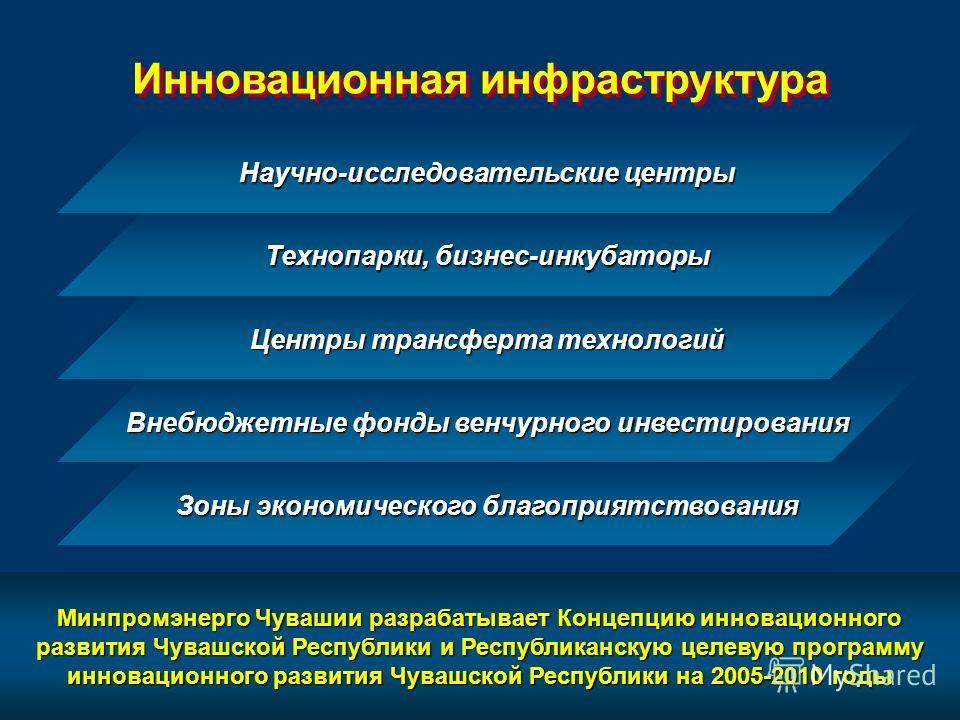 Минпромэнерго Чувашии разрабатывает Концепцию инновационного развития Чувашской Республики и Республиканскую целевую программу инновационного развития Чувашской Республики на 2005-2010 годы Инновационная инфраструктура Зоны экономического благоприятс