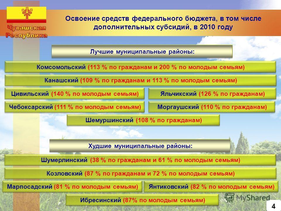 Освоение средств федерального бюджета, в том числе дополнительных субсидий, в 2010 году Лучшие муниципальные районы: Комсомольский (113 % по гражданам и 200 % по молодым семьям) Канашский (109 % по гражданам и 113 % по молодым семьям) Моргаушский (11