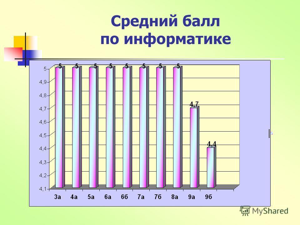Средний балл по информатике