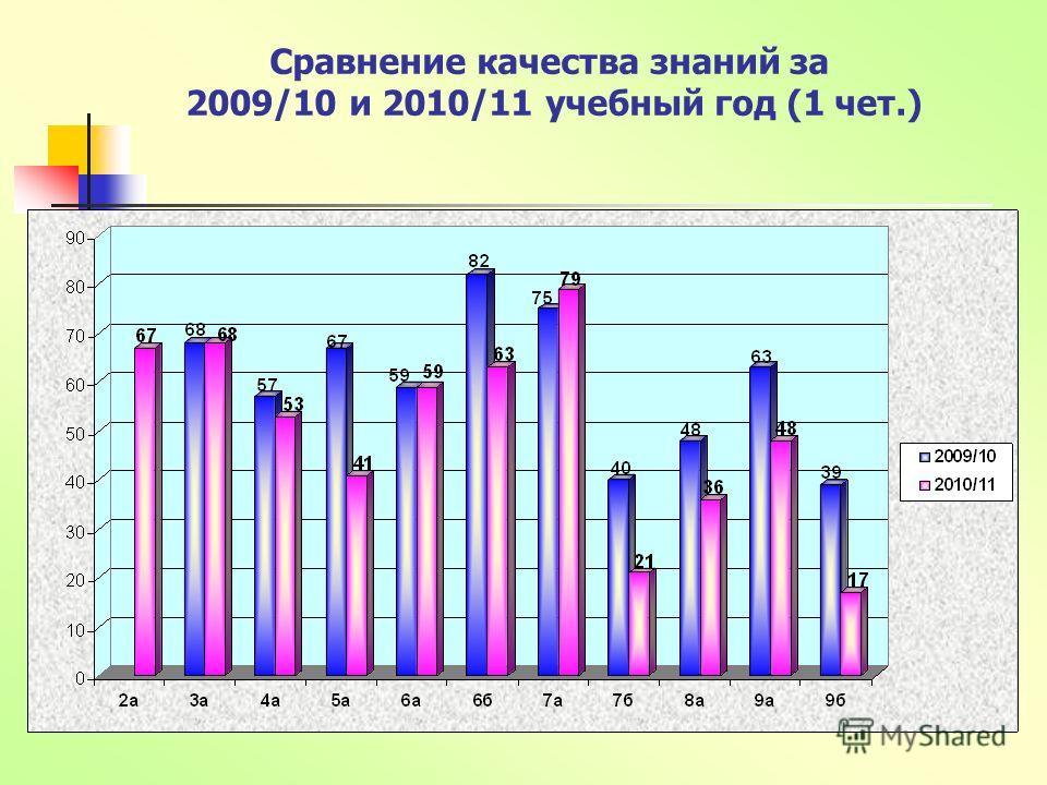 Сравнение качества знаний за 2009/10 и 2010/11 учебный год (1 чет.)