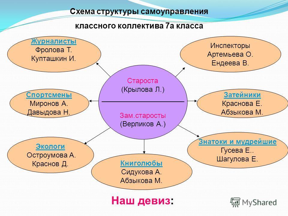 Схема структуры самоуправления
