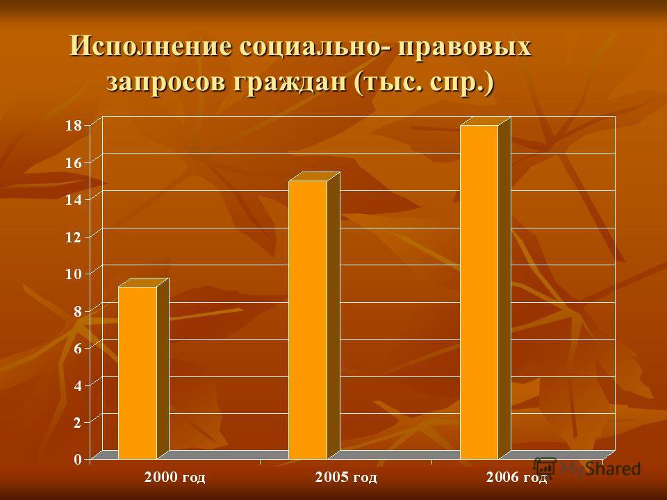 Исполнение социально- правовых запросов граждан (тыс. спр.)
