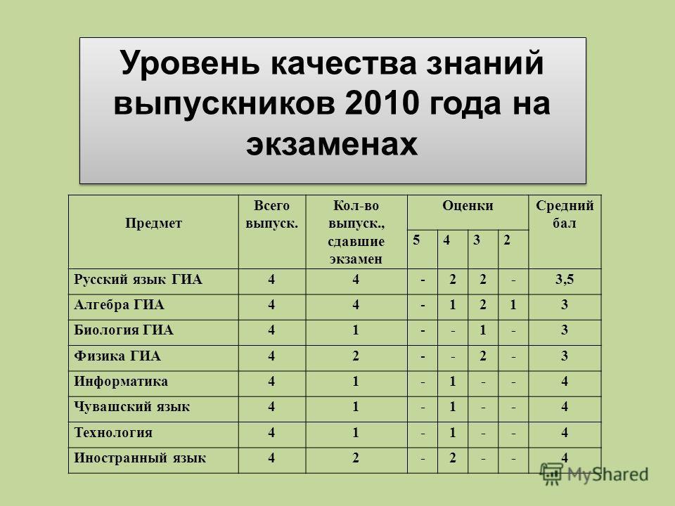 Предмет Всего выпуск. Кол-во выпуск., сдавшие экзамен ОценкиСредний бал 5432 Русский язык ГИА44-22-3,5 Алгебра ГИА44-1213 Биология ГИА41--1-3 Физика ГИА42--2-3 Информатика41-1--4 Чувашский язык41-1--4 Технология41-1--4 Иностранный язык42-2--4 Уровень