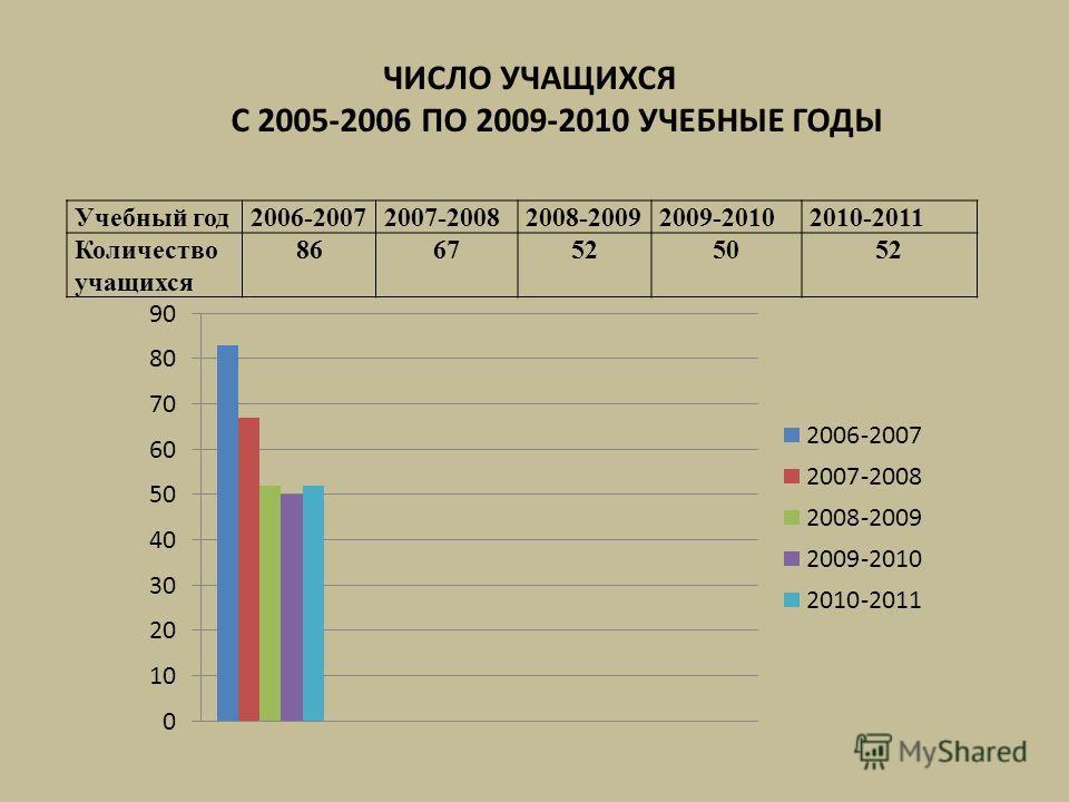 ЧИСЛО УЧАЩИХСЯ С 2005-2006 ПО 2009-2010 УЧЕБНЫЕ ГОДЫ Учебный год2006-20072007-20082008-20092009-20102010-2011 Количество учащихся 8667525052