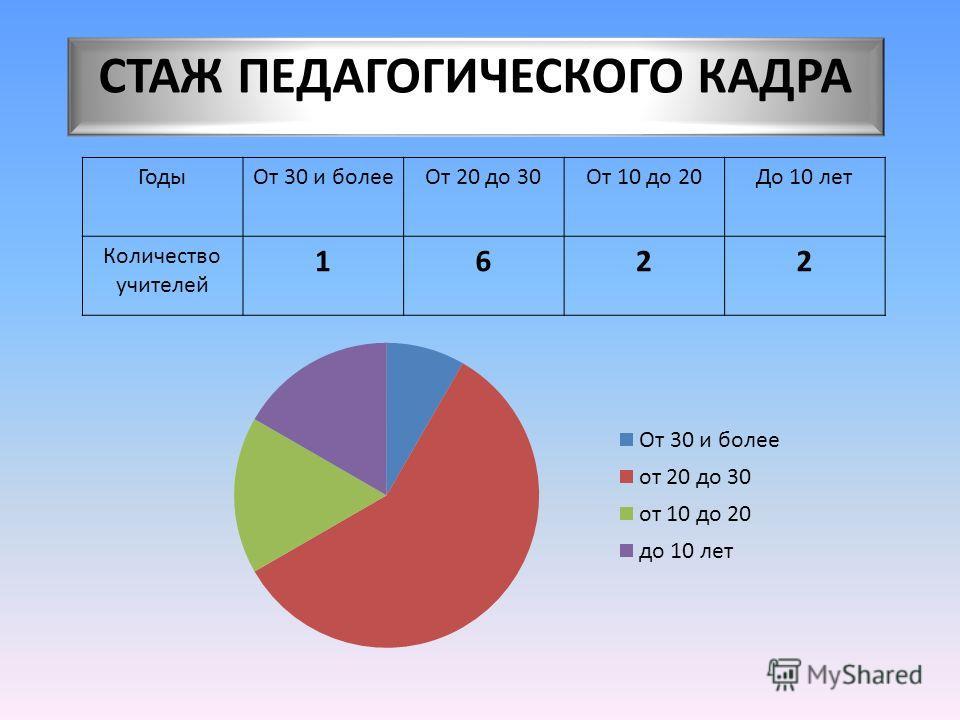 СТАЖ ПЕДАГОГИЧЕСКОГО КАДРА ГодыОт 30 и болееОт 20 до 30От 10 до 20До 10 лет Количество учителей 1622