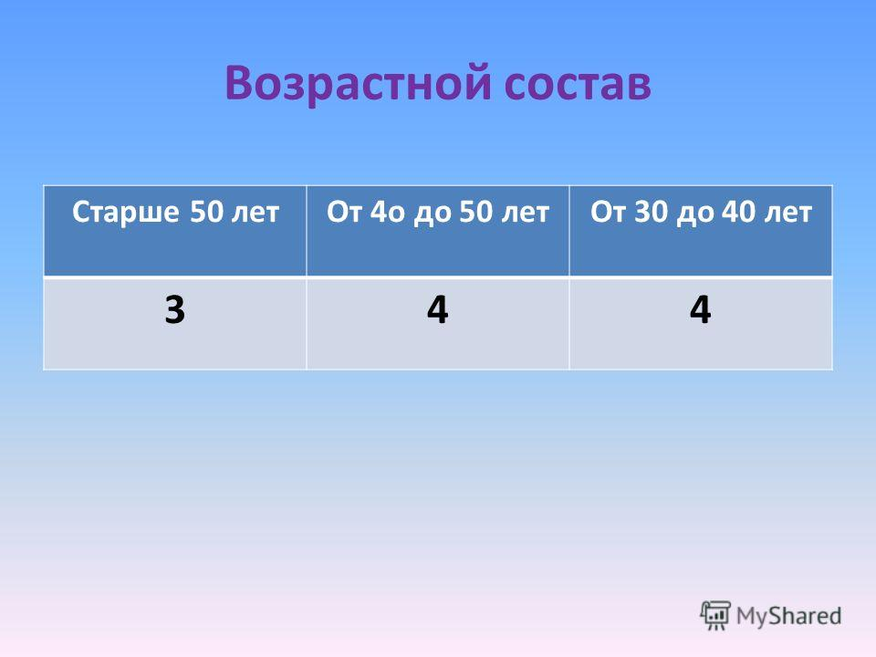 Возрастной состав Старше 50 летОт 4о до 50 летОт 30 до 40 лет 344