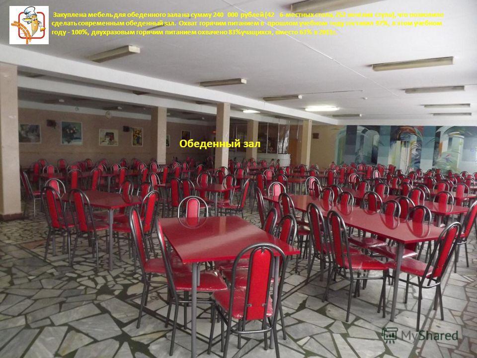 Закуплена мебель для обеденного зала на сумму 240 000 рублей (42 6-местных стола, 252 венских стула), что позволило сделать современным обеденный зал. Охват горячим питанием в прошлом учебном году составил 97%, в этом учебном году - 100%, двухразовым