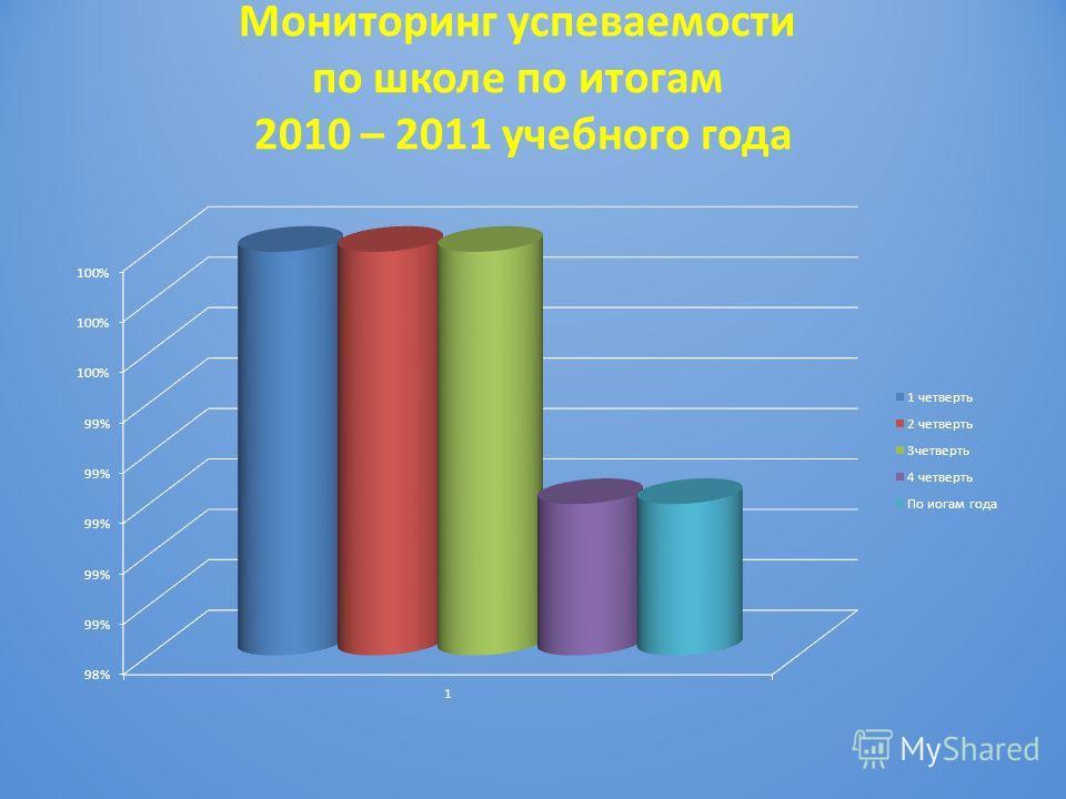 Мониторинг успеваемости по школе по итогам 2010 – 2011 учебного года