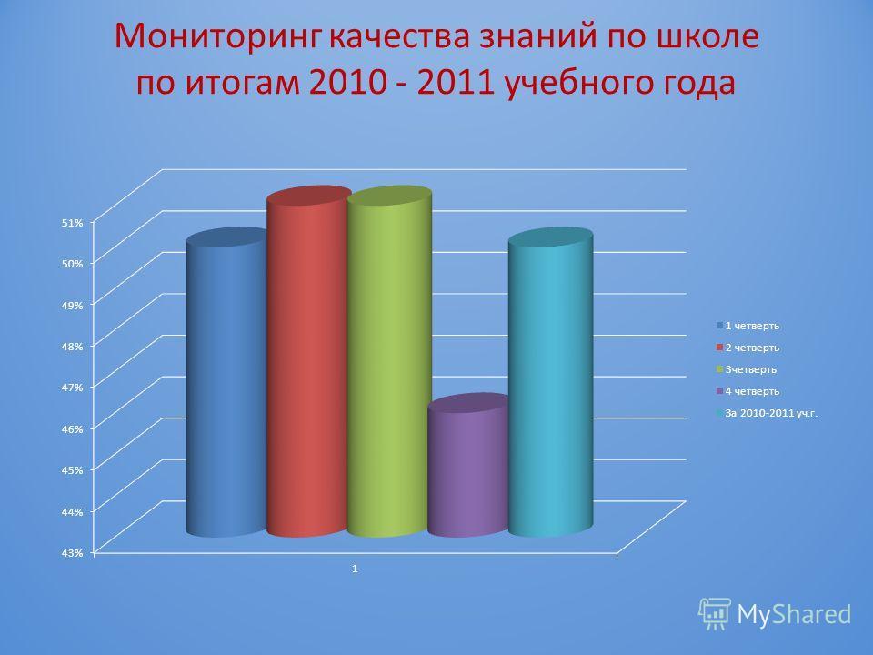 Мониторинг качества знаний по школе по итогам 2010 - 2011 учебного года