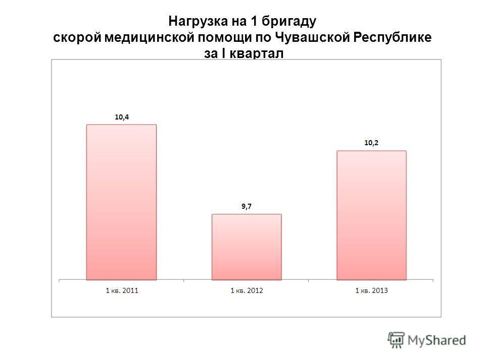 Нагрузка на 1 бригаду скорой медицинской помощи по Чувашской Республике за I квартал 13