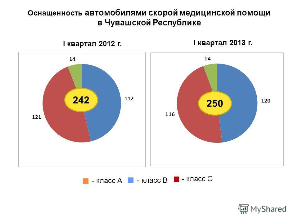 Оснащенность автомобилями скорой медицинской помощи в Чувашской Республике 16 250 I квартал 2012 г. I квартал 2013 г. 242 - класс А - класс В - класс С