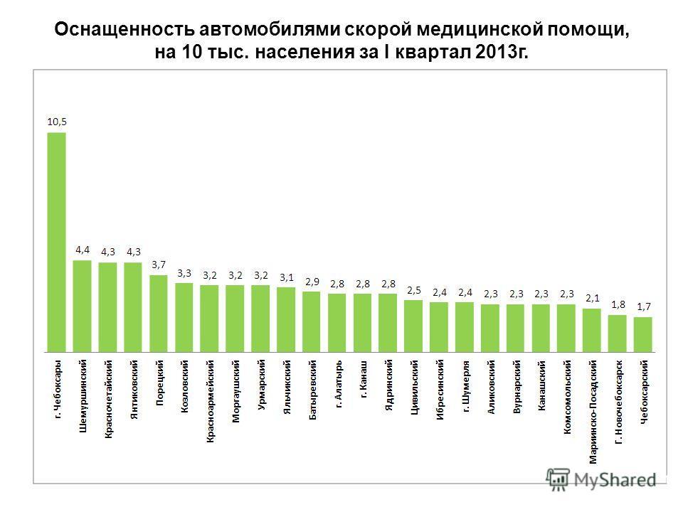 Оснащенность автомобилями скорой медицинской помощи, на 10 тыс. населения за I квартал 2013г. 17