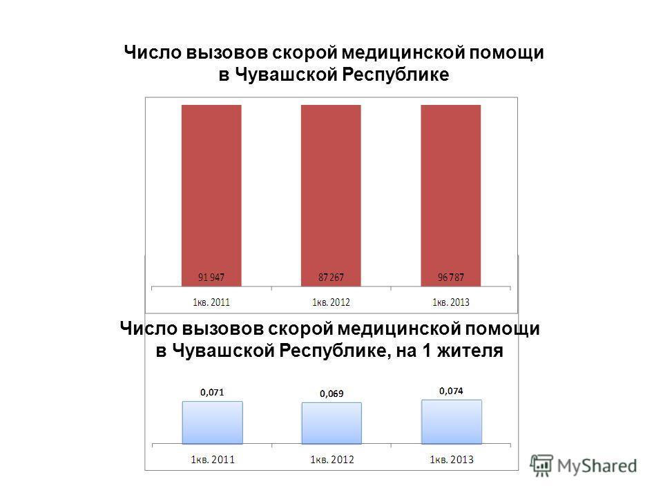 Число вызовов скорой медицинской помощи в Чувашской Республике 2 Число вызовов скорой медицинской помощи в Чувашской Республике, на 1 жителя