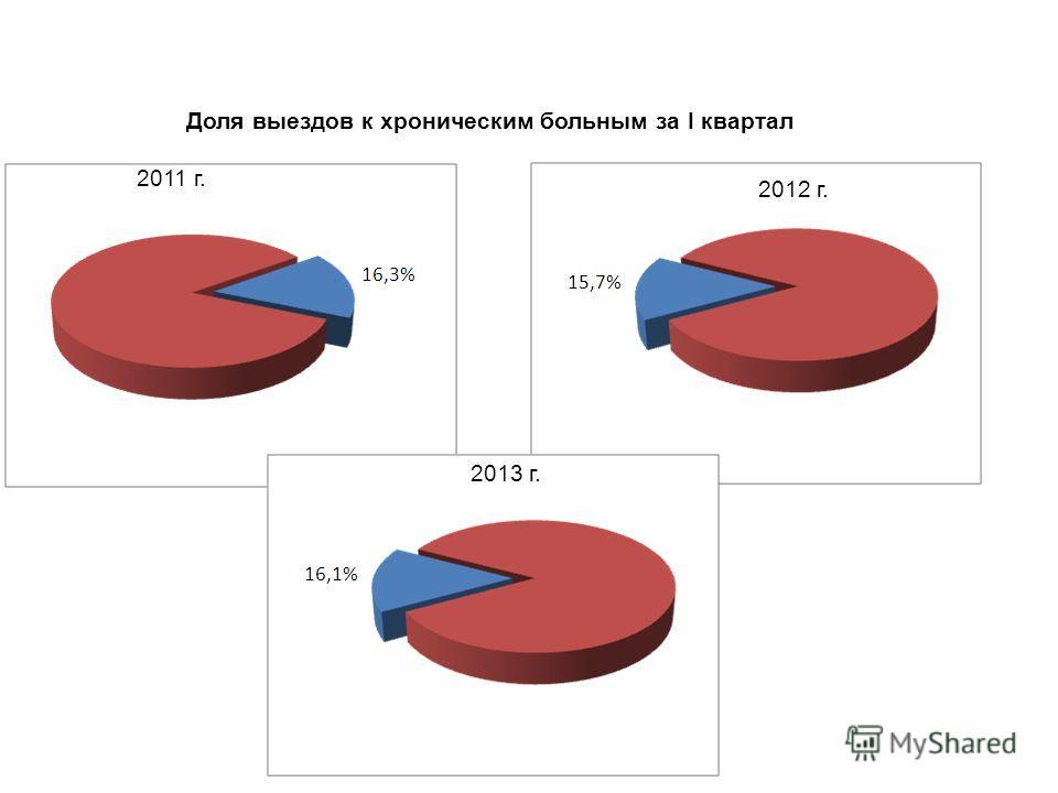 4 Доля выездов к хроническим больным за I квартал 2011 г. 2012 г. 2013 г.
