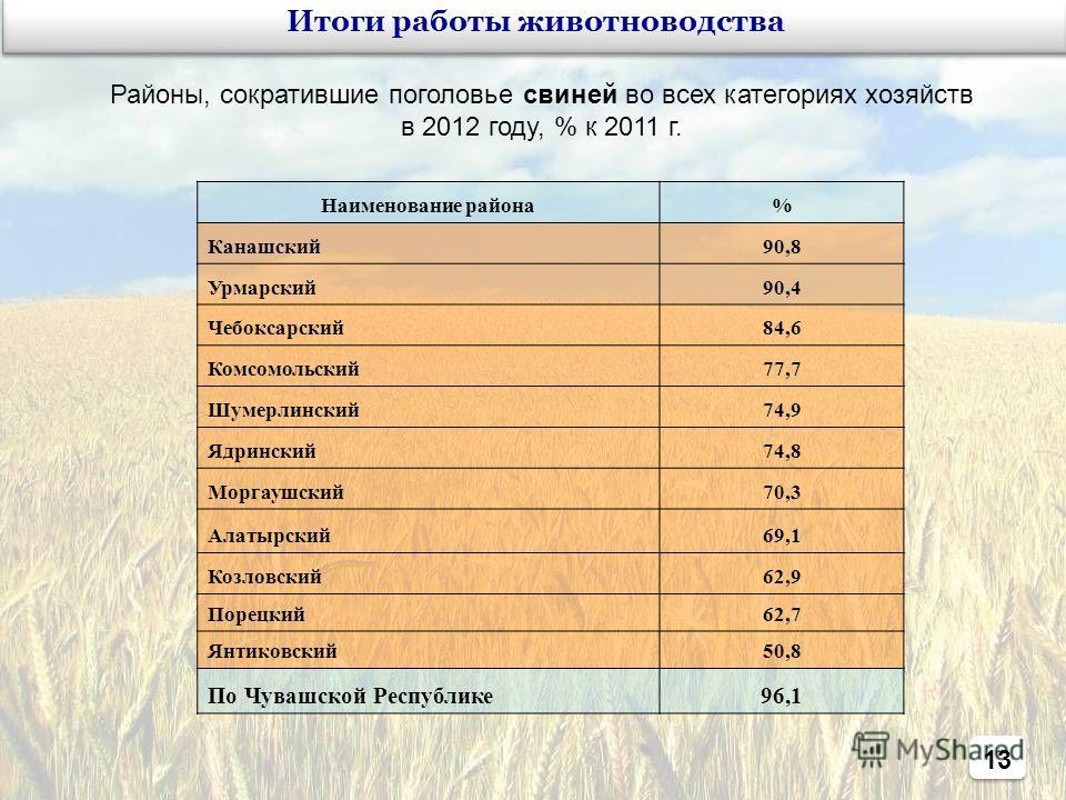 13 Районы, сократившие поголовье свиней во всех категориях хозяйств в 2012 году, % к 2011 г. Наименование района% Канашский90,8 Урмарский90,4 Чебоксарский84,6 Комсомольский77,7 Шумерлинский74,9 Ядринский74,8 Моргаушский70,3 Алатырский69,1 Козловский6