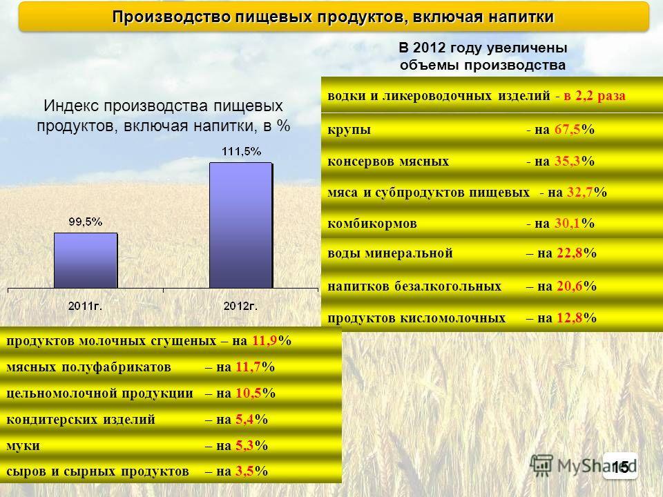 15 напитков безалкогольных– на 20,6% мясных полуфабрикатов – на 11,7% воды минеральной – на 22,8% цельномолочной продукции – на 10,5% водки и ликероводочных изделий - в 2,2 раза мяса и субпродуктов пищевых - на 32,7% муки – на 5,3% В 2012 году увелич