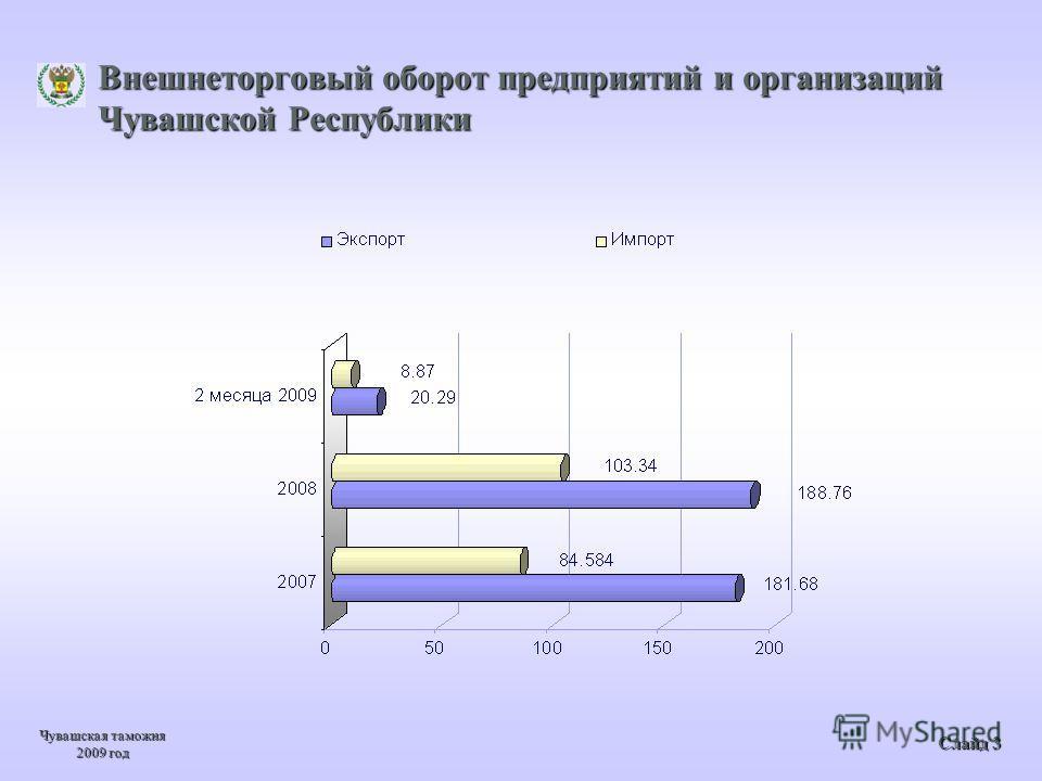 Внешнеторговый оборот предприятий и организаций Чувашской Республики Чувашская таможня 2009 год Слайд 3