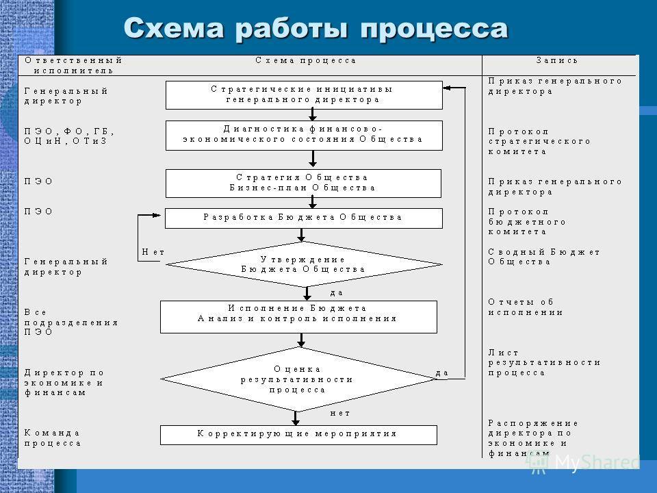 Схема работы процесса