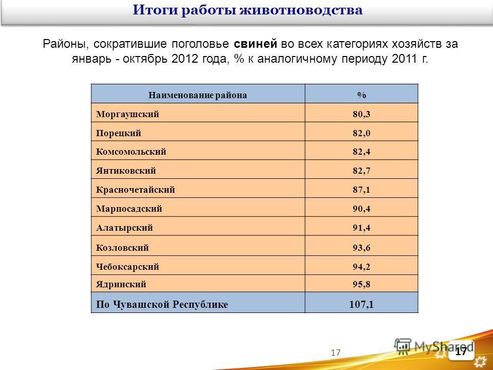 17 Районы, сократившие поголовье свиней во всех категориях хозяйств за январь - октябрь 2012 года, % к аналогичному периоду 2011 г. Наименование района% Моргаушский80,3 Порецкий82,0 Комсомольский82,4 Янтиковский82,7 Красночетайский87,1 Марпосадский90