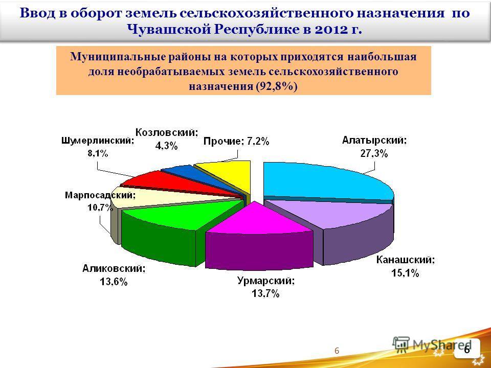 6 Муниципальные районы на которых приходятся наибольшая доля необрабатываемых земель сельскохозяйственного назначения (92,8%) Ввод в оборот земель сельскохозяйственного назначения по Чувашской Республике в 2012 г.